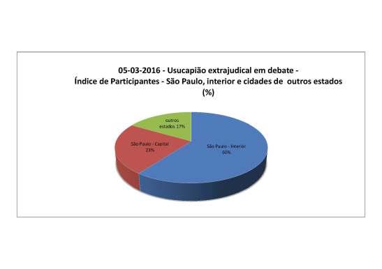 2016-03-05 - partincipantes evento usucapião extrajudicial_capital_interior